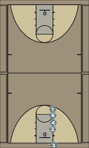 Basketball Play Stack Zone Baseline Out of Bounds