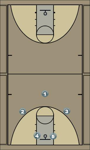 Basketball Play Wheel Zone Play