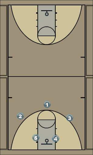 Basketball Play overlaod Zone Play