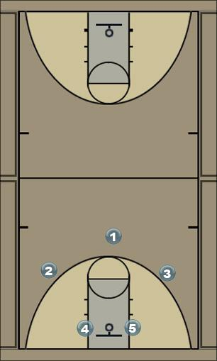 Basketball Play stack special Man Baseline Out of Bounds Play