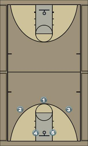 Basketball Play o2 Zone Play