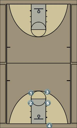Basketball Play flash Zone Baseline Out of Bounds