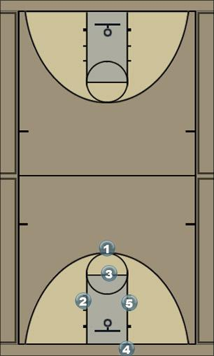 Basketball Play Step Zone Baseline Out of Bounds play-for-inbounder