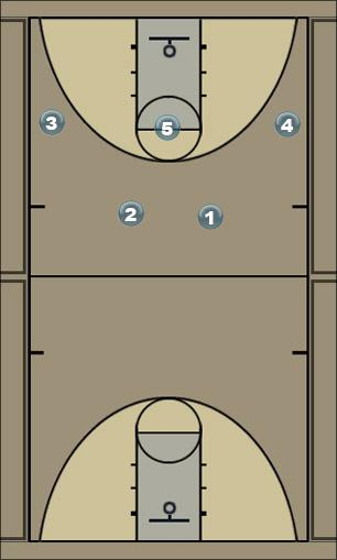 Basketball Play 2 guard (right entry) Man to Man Set