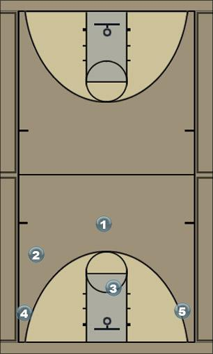 Basketball Play 5-out R&R Man to Man Offense