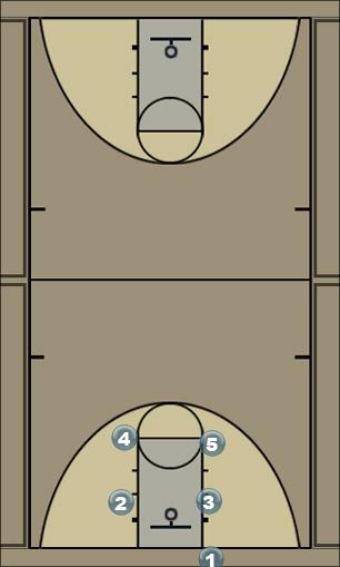 Basketball Play South animation Man Baseline Out of Bounds Play