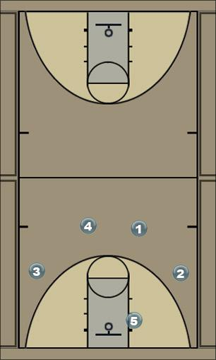 Basketball Play Swing Play Quick Hitter