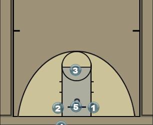 Basketball Play 3 down Man Baseline Out of Bounds Play