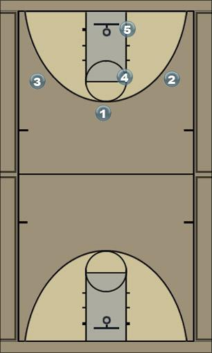Basketball Play waynes play 1 Zone Play