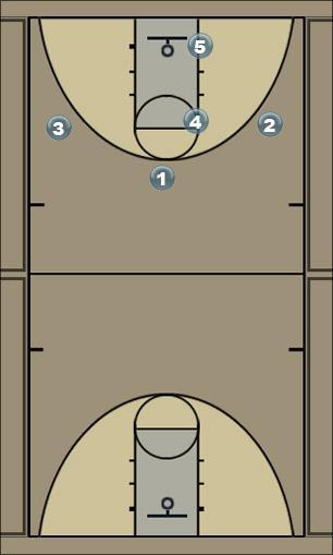 Basketball Play waynes play 1 Zone Play