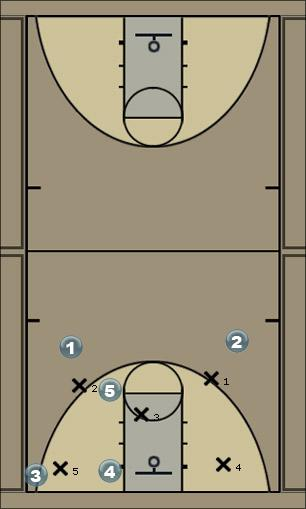 Basketball Play swing89 Zone Play