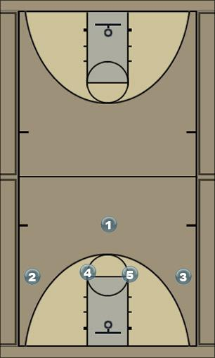 Basketball Play Wing Back Post Man to Man Set