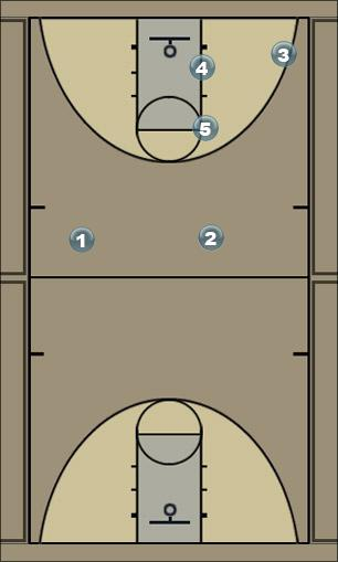 Basketball Play d Man to Man Set