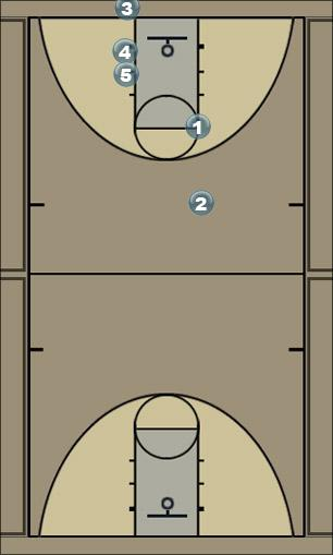 Basketball Play number 2 inbound Zone Baseline Out of Bounds