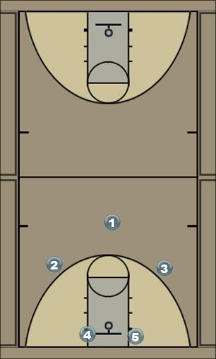 Basketball Play Base Motion Man to Man Offense
