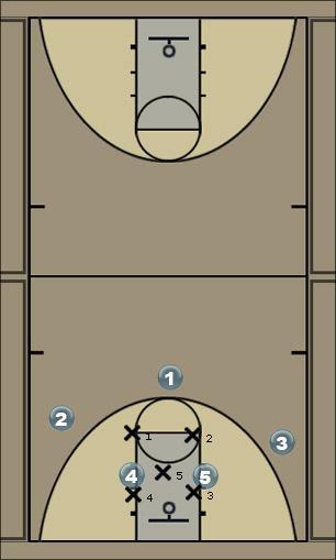 Basketball Play High Zone Zone Play