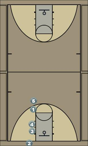 Basketball Play Inbound - Stack Set Man Baseline Out of Bounds Play