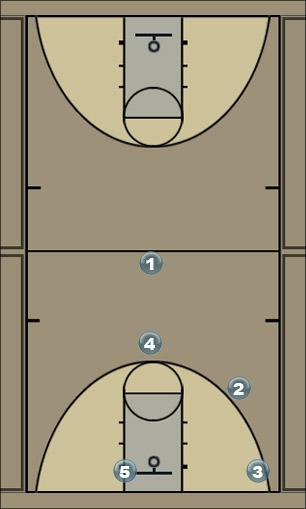 Basketball Play Humphrey Man to Man Offense