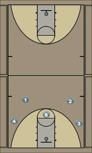 Basketball Play 41 motion Man to Man Offense