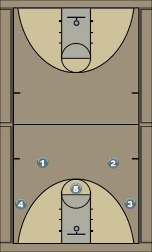 Basketball Play 41 Motion high post Man to Man Offense