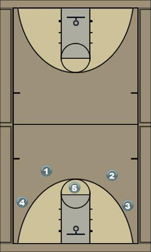 Basketball Play 41 Motion guard pass Man to Man Offense