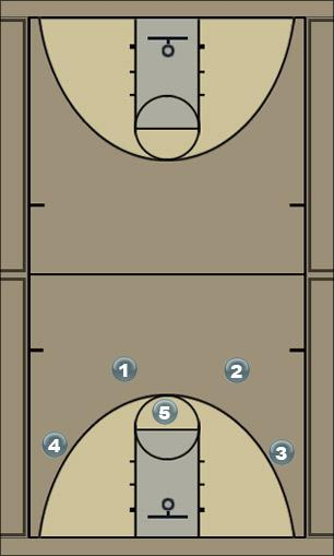Basketball Play Special K Man to Man Offense