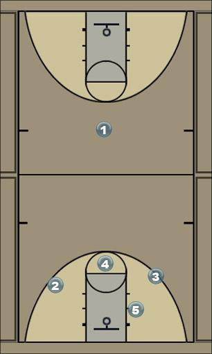 Basketball Play 31 basic Man to Man Offense