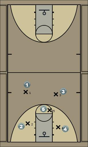 Basketball Play 21top Man to Man Set