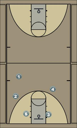 Basketball Play Pushdown Man to Man Set