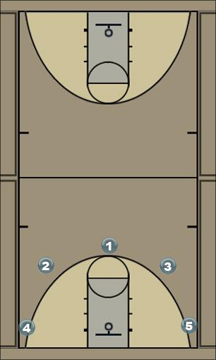 Basketball Play 50 Man to Man Offense