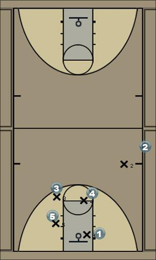 Basketball Play iso post Last Second Play