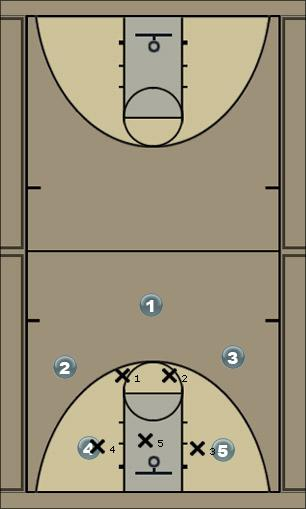 Basketball Play offensive set Zone Play