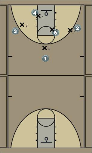 Basketball Play Andrew Man to Man Set