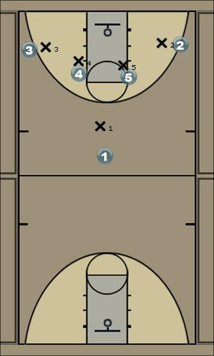 Basketball Play Irene Man to Man Offense
