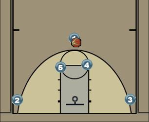 Basketball Play paksiw Uncategorized Plays 3 point top of key