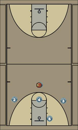 Basketball Play 1-3-1 offense formation Zone Baseline Out of Bounds set offense