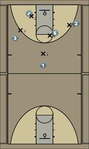 Basketball Play Andrew Man to Man Offense