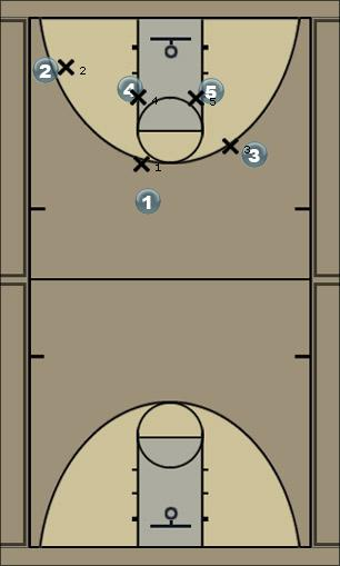 Basketball Play Twirling motion offense...(wilma) Man to Man Offense