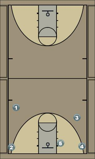 Basketball Play Uconn1 Man to Man Set