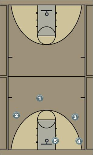 Basketball Play Push Zone Play