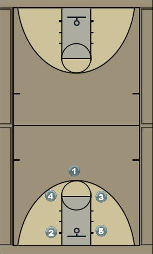 Basketball Play Thumbs Down Man to Man Set