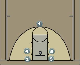 Basketball Play sistema indirectos Man to Man Offense