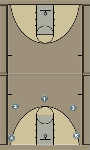 Basketball Play 1c1 y desajustar Man to Man Set