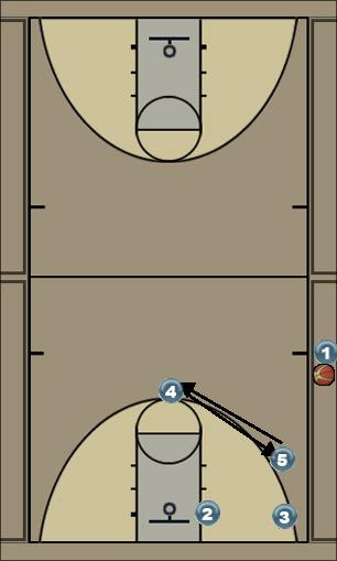 Basketball Play Overload Box Sideline Out of Bounds