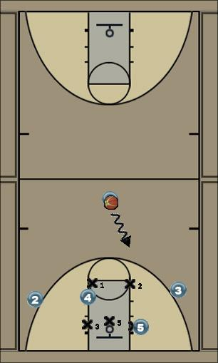Basketball Play Arm Chop Zone Play