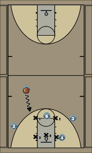 Basketball Play 1-3-1 Special Zone Play