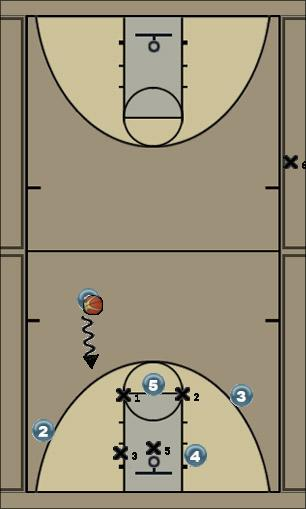 Basketball Play 1-3-1 Double Zone Play