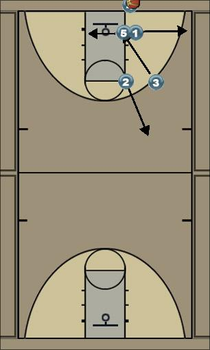 Basketball Play Double Zone Baseline Out of Bounds