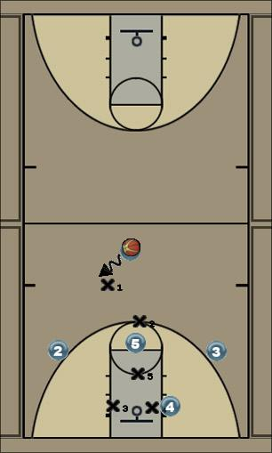 Basketball Play 1-1-Triangle Attack Zone Play