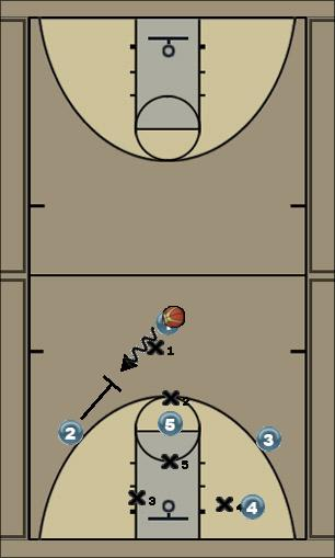 Basketball Play 1-1-Triangle Dual Screen Zone Play